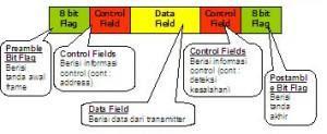 blok data