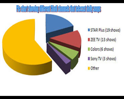 impact of daily soaps on indian society