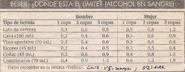 Niveles de alcohol