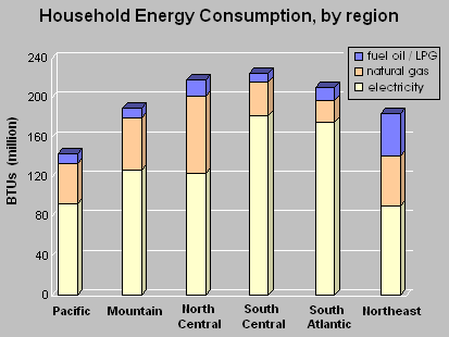 Average Monthly Home Electricity Use In Pennsylvania