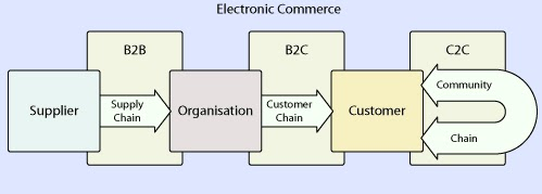b2b to c2b electronic commerce E-commerce, short for electronic commerce, is a business transaction that occurs over an electronic network such as the internet anyone with access to a computer or mobile device, an internet connection, and a means to pay for purchased goods or services can participate in e-commerce.