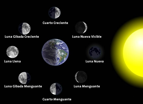 Por qu la luna siempre est llena en los eclipses de for Que luna hay esta noche