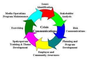 Communication in crisis management