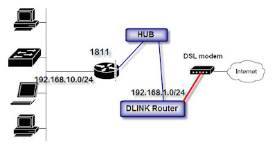 Router and switch configuration management