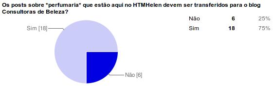Resultado da enquete no HTMHelen