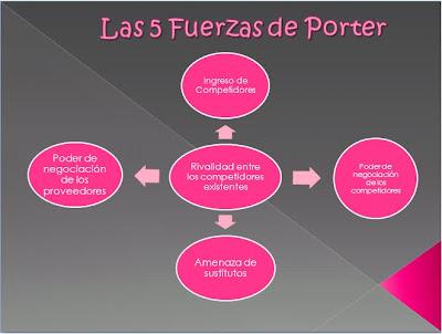 las 5 fuerzas de porter starbucks Que le dan forma a la estrategia por michael e porter la comprensión de las fuerzas competitivas cual starbucks debe invertir agresivamente en modernizar sus.