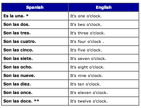 how to ask for the time in spanish
