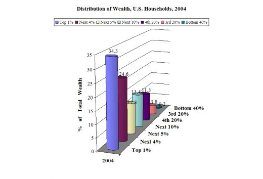 Distribution Of Wealth. Robert Scheer on Mr. Obama#39;s