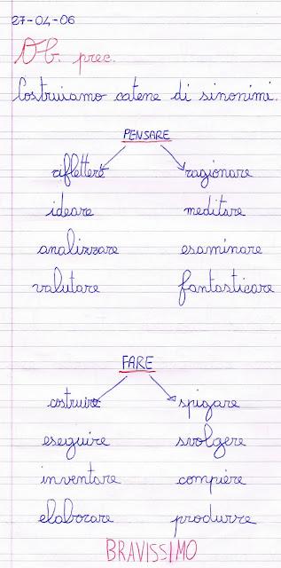 sinonimi dei verbi (schema) - Piccolo Giardino Sinonimo