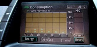 Prius display shows off-the-scale mpg
