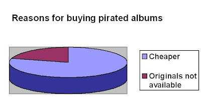 thesis about music piracy