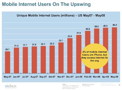 Graphe - Utilisateurs d'internet mobile