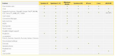 Tableaux des fonctions disponibles en fonction des plateformes