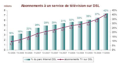 Abonnement à un service de télévision par DSL