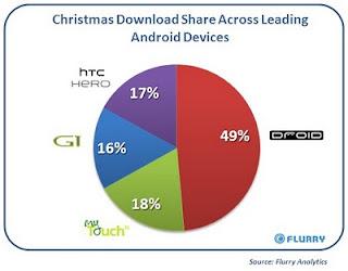 Part de marché des terminaux Android