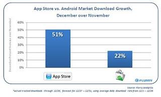 Comparaison du volume de téléchargements sur l'AppStore et sur l'Android Market 11/2009 vs 12/2009