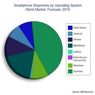 Répartition du marché des smartphones par OS