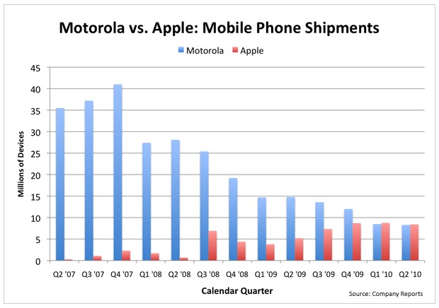 Apple iPhone tue le Motorola Razr