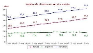 Nombre de cartes SIM en France métropolitaine - 2eme trimestre 2010