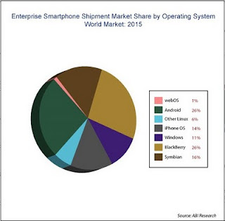 Part des OS des smartphones en 2015