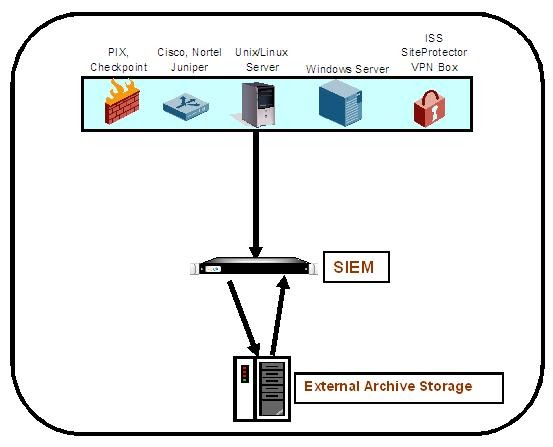 information security evaluation The features of actively detection of intrusion detection systems (idss) are crucial in cyberspace security evaluation most of existing evaluation models are.