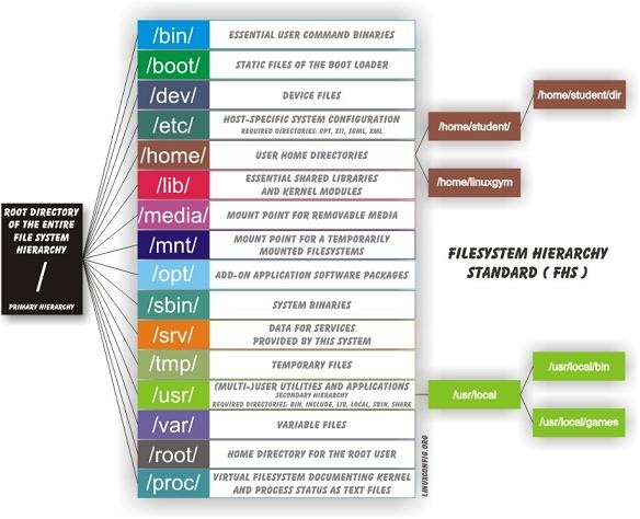 Berikut ini adalah pengertian atau fungsi dari masing - masing ...
