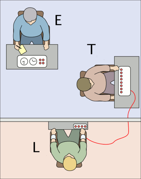 Illustration of the setup of a Milgram experiment (see below).