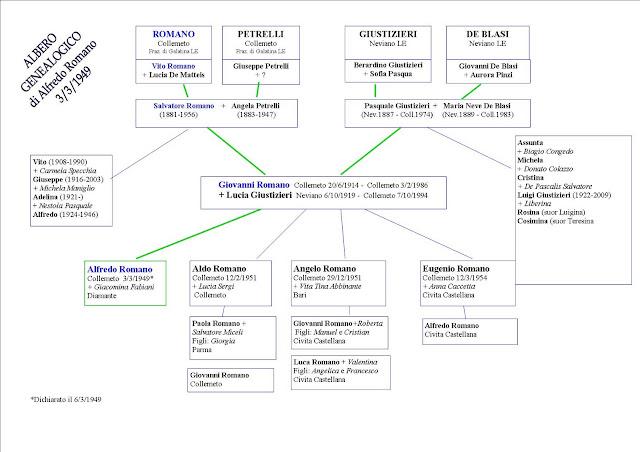 como hacer un arbol genealogico en foami