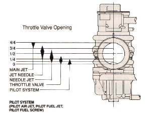 Carburator Operation and Tuning
