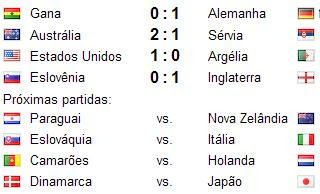 Equipe J V E D GF GC Pts  Uruguai 3 2 1 0 4 0 7  México 3 1 1 1 3 2 4  África do Sul 3 1 1 1 3 5 4  França 3 0 1 2 1 4 1   DetalhesNotíciasAnáliseJogos   Grupo B Equipe J V E D GF GC Pts  Argentina 3 3 0 0 7 1 9  Coreia do Sul 3 1 1 1 5 6 4  Grécia 3 1 0 2 2 5 3  Nigéria 3 0 1 2 3 5 1   DetalhesNotíciasAnáliseJogos   Grupo C Equipe J V E D GF GC Pts  EUA 3 1 2 0 4 3 5  Inglaterra 3 1 2 0 2 1 5  Eslovênia 3 1 1 1 3 3 4  Argélia 3 0 1 2 0 2 1   DetalhesNotíciasAnáliseJogos   Grupo D Equipe J V E D GF GC Pts  Alemanha 3 2 0 1 5 1 6  Gana 3 1 1 1 2 2 4  Austrália 3 1 1 1 3 6 4  Sérvia 3 1 0 2 2 3 3   DetalhesNotíciasAnáliseJogos   Grupo E24/06 20:30DEN-JPNCMR-NED Equipe J V E D GF GC Pts  Holanda 2 2 0 0 3 0 6  Japão 2 1 0 1 1 1 3  Dinamarca 2 1 0 1 2 3 3  Camarões 2 0 0 2 1 3 0   DetalhesNotíciasAnáliseJogos   Grupo F24/06 16:00SVK-ITAPAR-NZL Equipe J V E D GF GC Pts  Paraguai 2 1 1 0 3 1 4  Itália 2 0 2 0 2 2 2  Nova Zelândia 2 0 2 0 2 2 2  Eslováquia 2 0 1 1 1 3 1   DetalhesNotíciasAnáliseJogos   Grupo G25/06 16:00POR-BRAPRK-CIV Equipe J V E D GF GC Pts  Brasil 2 2 0 0 5 2 6  Portugal 2 1 1 0 7 0 4  Costa do Marfim 2 0 1 1 1 3 1  Coreia do Norte 2 0 0 2 1 9 0   DetalhesNotíciasAnáliseJogos   Grupo H25/06 20:30CHI-ESPSUI-HON Equipe J V E D GF GC Pts  Chile 2 2 0 0 2 0 6  Espanha 2 1 0 1 2 1 3  Suíça 2 1 0 1 1 1 3  Honduras 2 0 0 2 0 3 0   DetalhesNotíciasAnáliseJogos