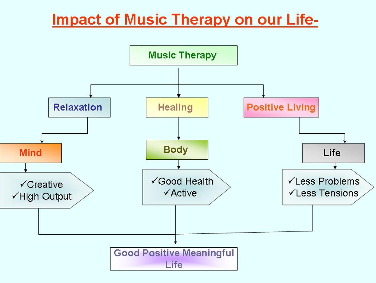 the impacts of music on health 2 effects of music on the brain music activates many regions of the brain, including auditory, motor and limbic (associated with emotions) 46  such widespread activation of brain explains many beneficial emotional and cognitive music effects.