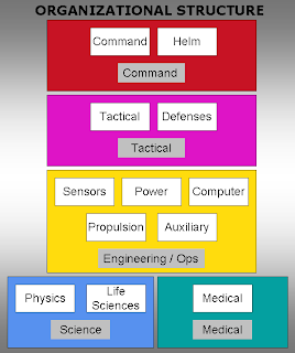 A diagram of the proposed organizational structure of key starship systems in a Star Trek MMORPG