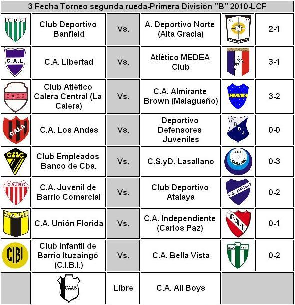 Tabla de Posiciones del Futbol Mexicano | Liga Mexicana