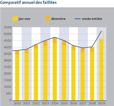 statistique des faillites pour l'année 2009
