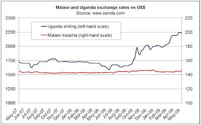 Malawi Kwacha Exchange Rate to US Dollar