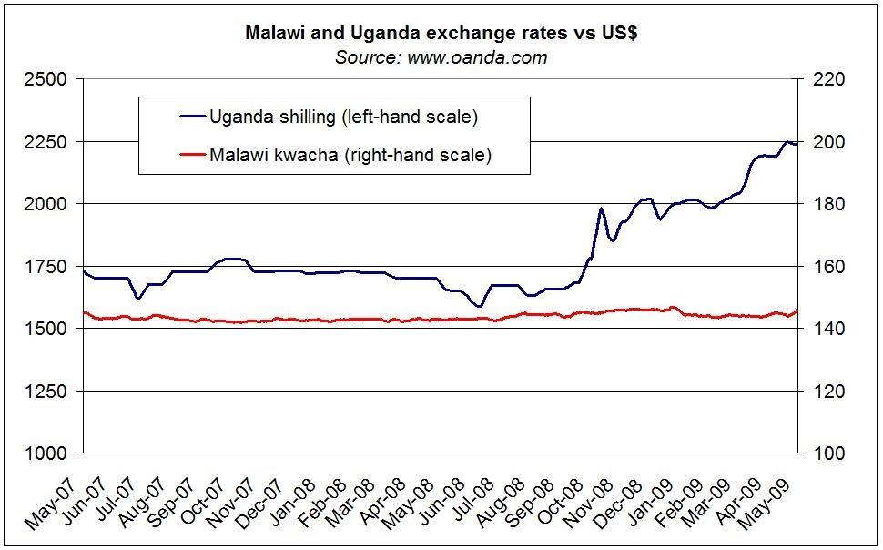Malawi forex crisis