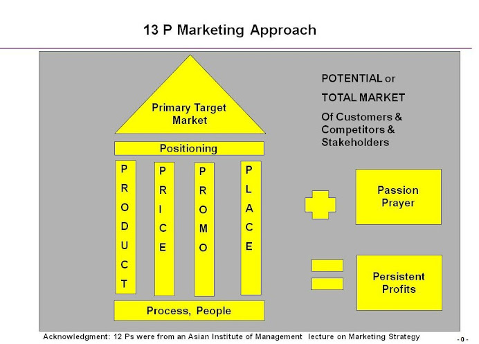 13P Marketing Approach