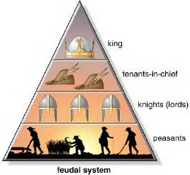 Medieval Life - Feudalism - History on.