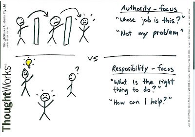 authority accountability responsibility As every beginning management student learns, authority, responsibility and accountability are necessary for a properly functioning organization.