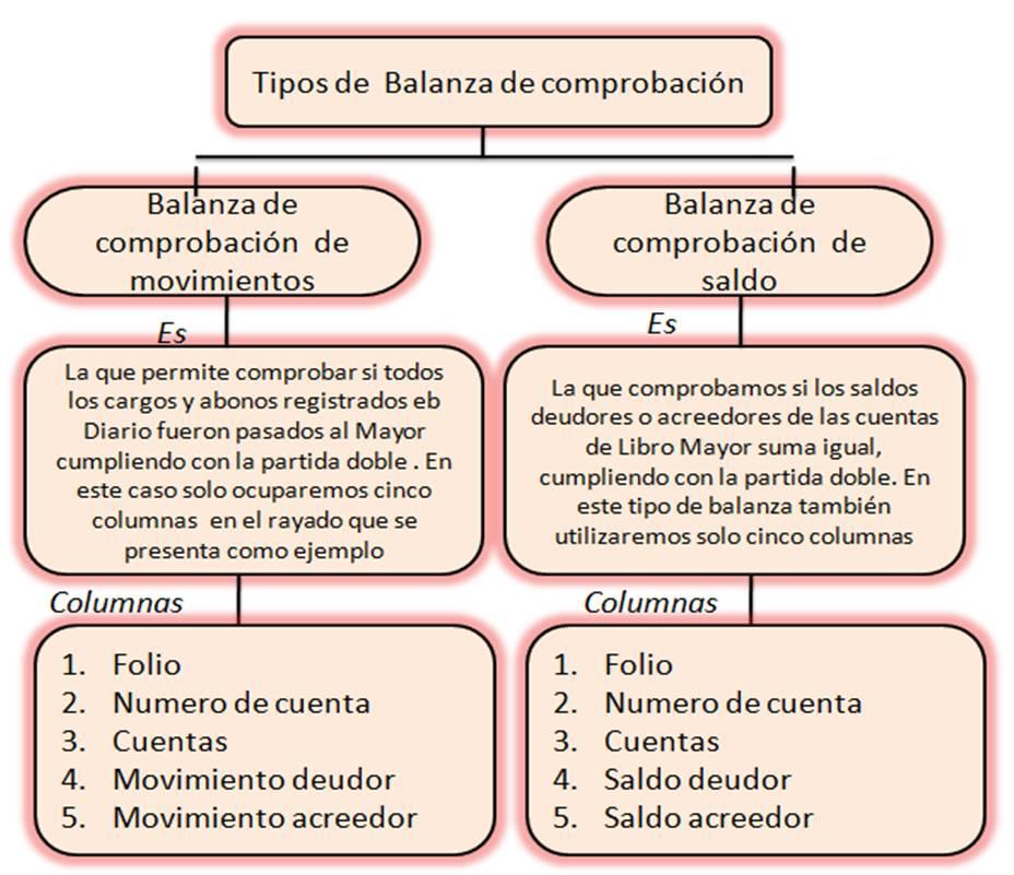 Tipos de Balanza de comprobación