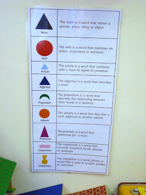 The Learning Ark Elementary Montessori Grammar Cards Chart And