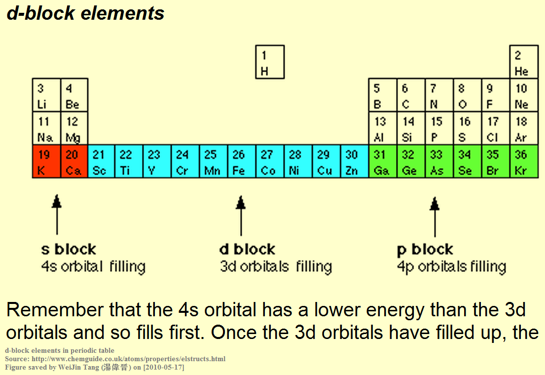 D block elements periodic table images periodic table images periodic table d block elements image collections periodic table d block elements on periodic table images gamestrikefo Images