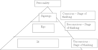 biological factors that influence the formation of personality Eysenck founded the biological and trait approach and he believed that genetic makeup plays a significant role in the formation of personality all five factors of eysenck's theory are heritable.