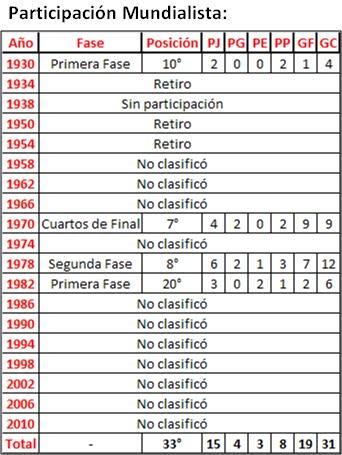 historia futbol peru: