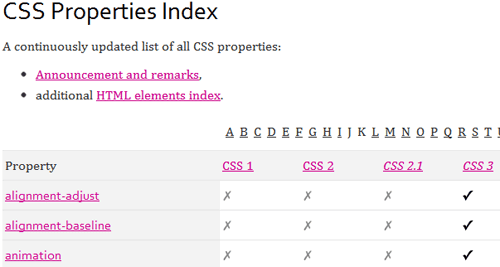 CSS Properties Index