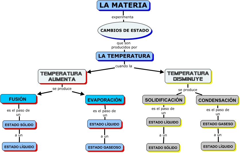 Bios: Nutrición heterótrofa
