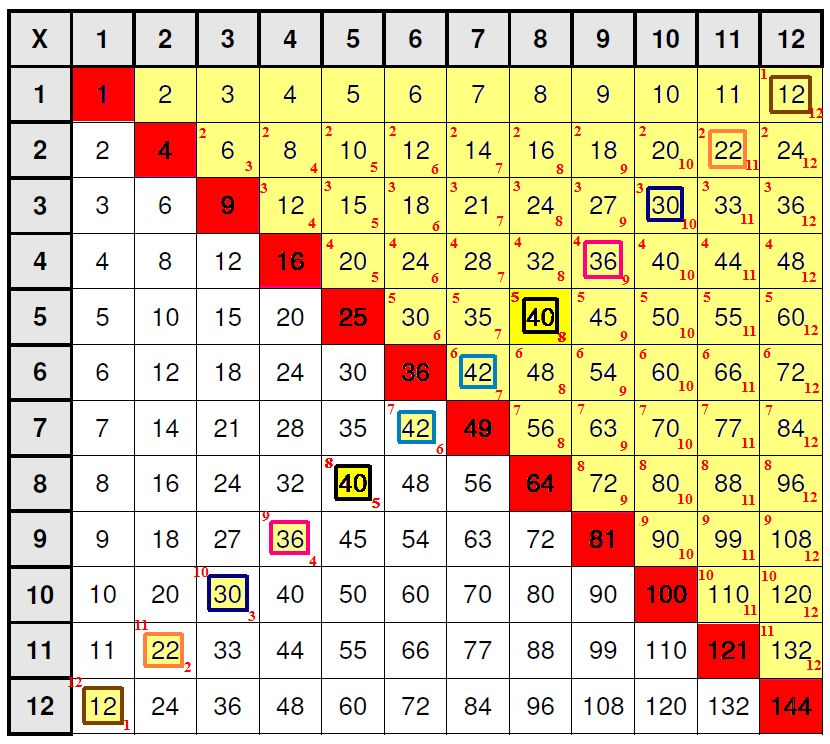 Cobb Adult Ed Math: Learning Multiplication Tables Multiplication.com