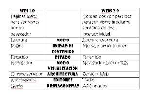 Cuadro Web 1.0 - Web 2.0