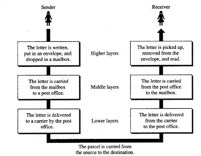 Tasks involved in sending a letter is just like Network Model