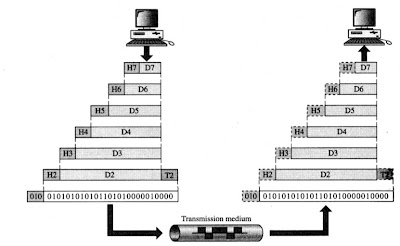An exchange using the OSI network model